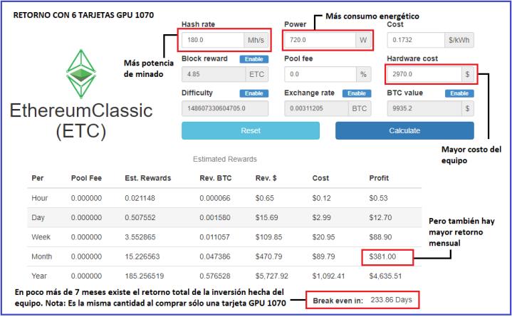 análisis final de inversión para minar ethers con 6 tarjetas GPU 1070