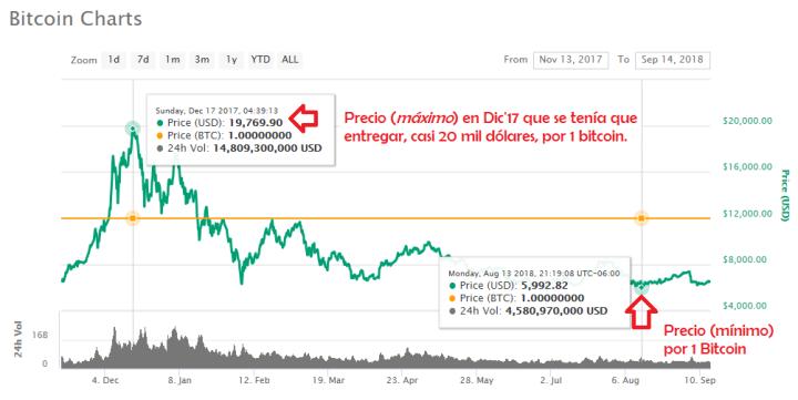 Precio Max y Min del Bitcoin.png