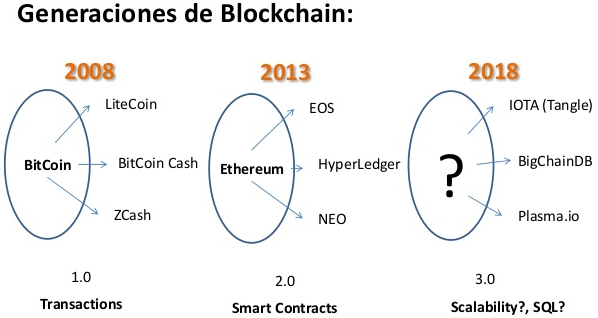 generaciones-del-blockchain.png